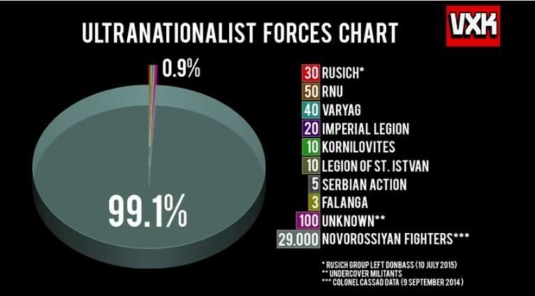 Faxistak Novorossijan